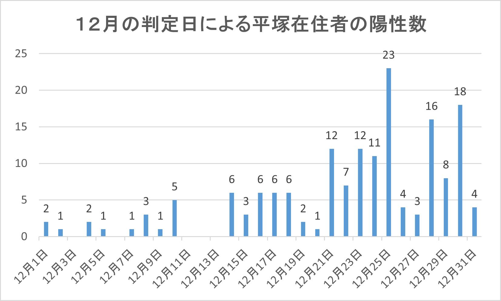 感染 者 平塚 市 数 コロナ